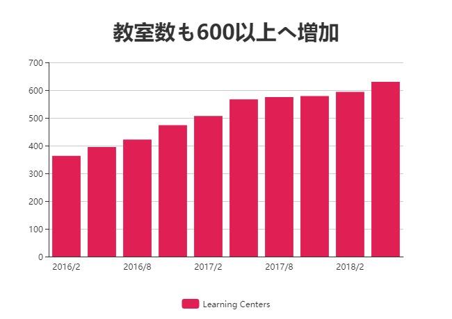 エデュケーション 株価 タル