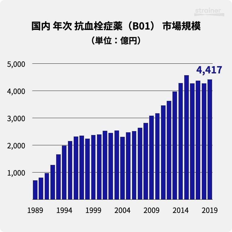 国内 年次 抗血栓症薬(B01) 市場規模(1989-2019)