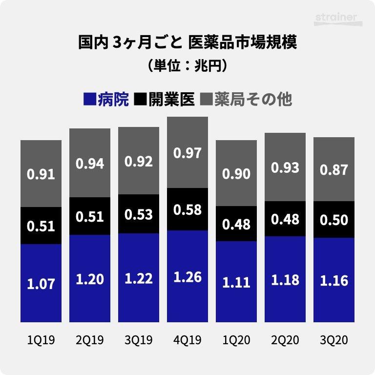 国内 3ヶ月ごと 医薬品市場規模(1Q19-3Q20)