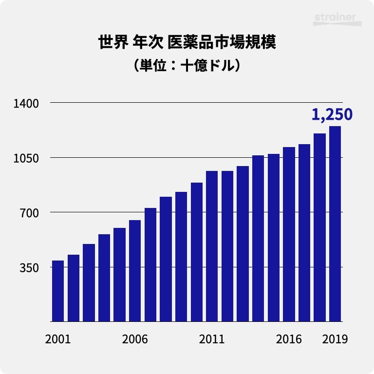 世界 年次 医薬品市場規模(2001-2019)