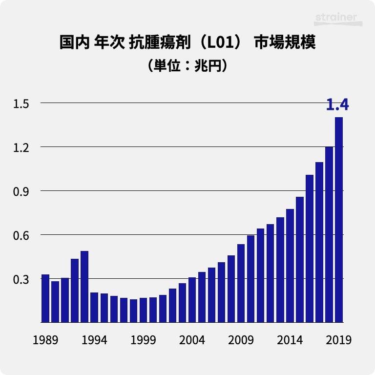 国内 年次 抗腫瘍剤(L01) 市場規模(1989-2019)