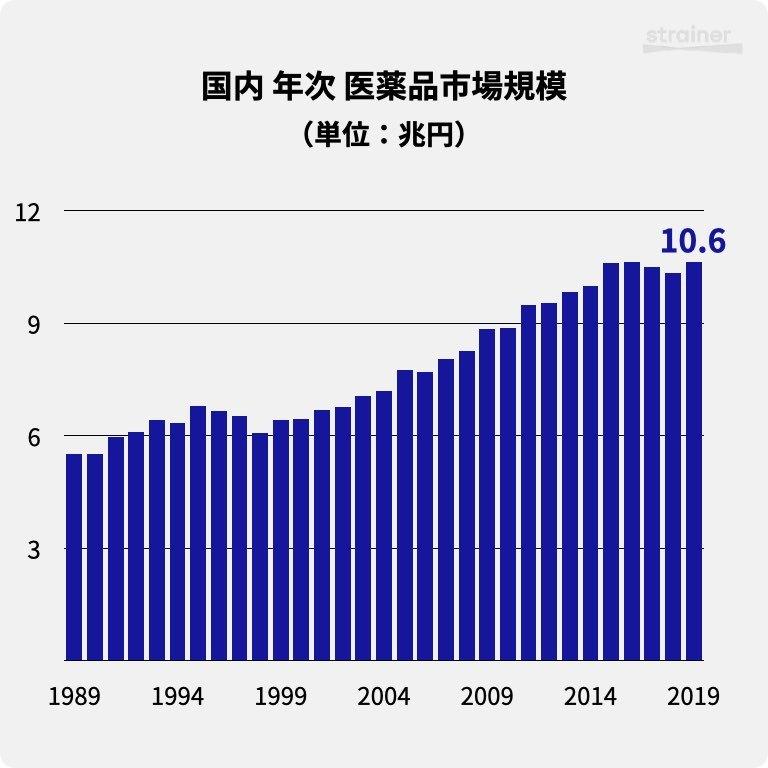 国内 年次 医薬品市場規模(1989-2019)
