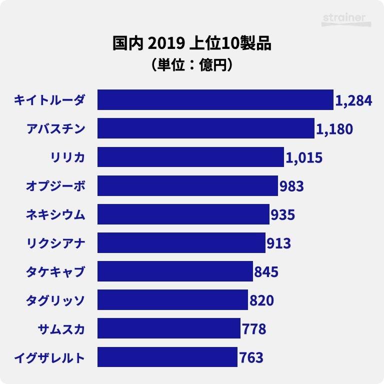 国内 2019 上位10 製品