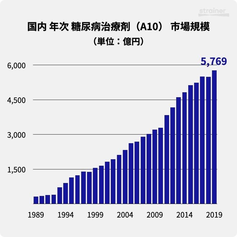 国内 年次 糖尿病治療剤(A10) 市場規模(1989-2019)