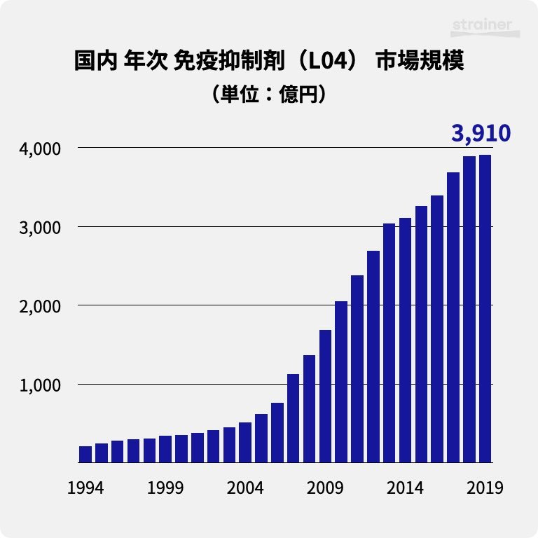 国内 年次 免疫抑制剤(L04) 市場規模(1994-2019)