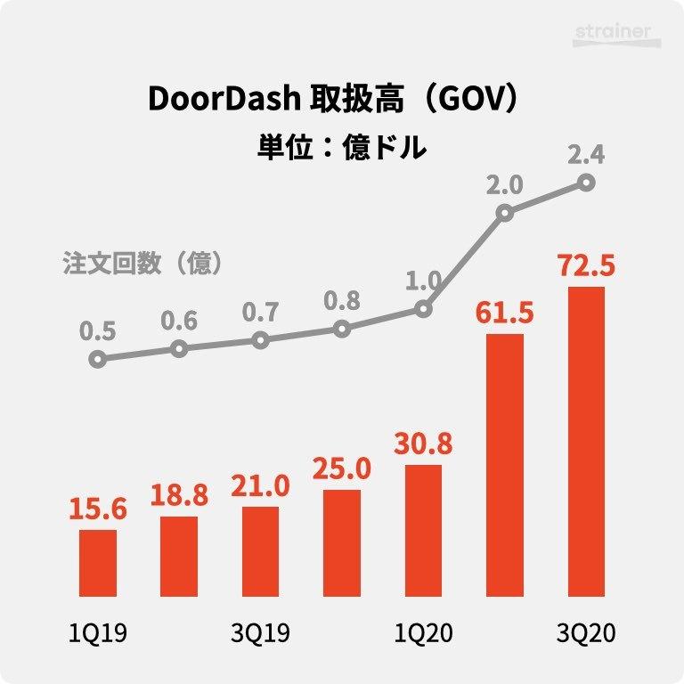 DoorDashのKPI
