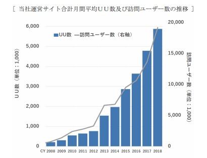 ミンカブ・ジ・インフォノイド運営サイト合計月間平均UU数・訪問ユーザー数の推移