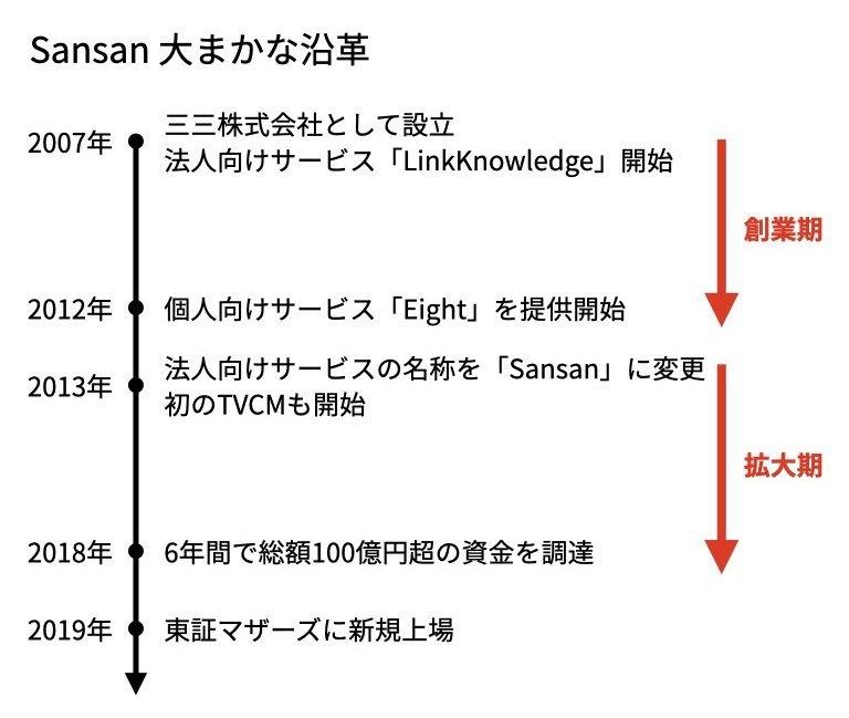 Sansanの沿革