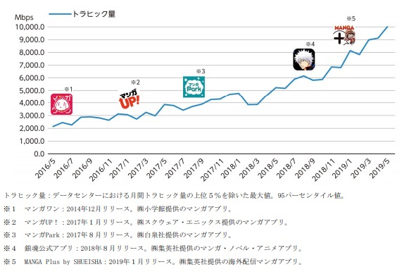 Link-Uトラヒック量