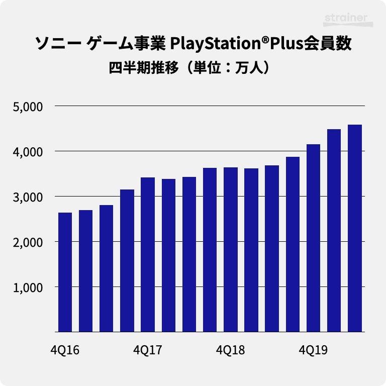 ソニーのゲーム事業におけるPlayStation®Plus会員数・四半期推移