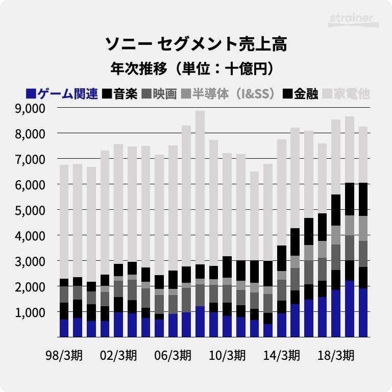 ソニーのセグメント別売上高・年次推移