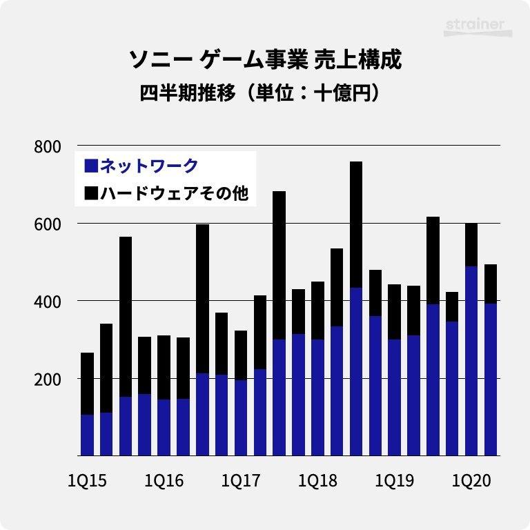 ソニーのゲーム事業における売上構成・四半期推移