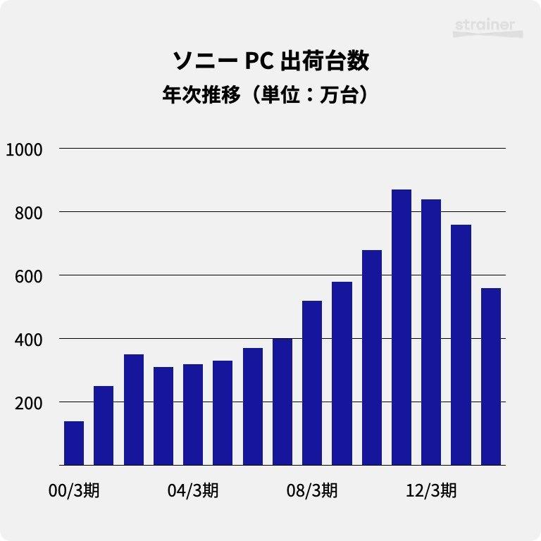 ソニーのPC出荷台数・年次推移