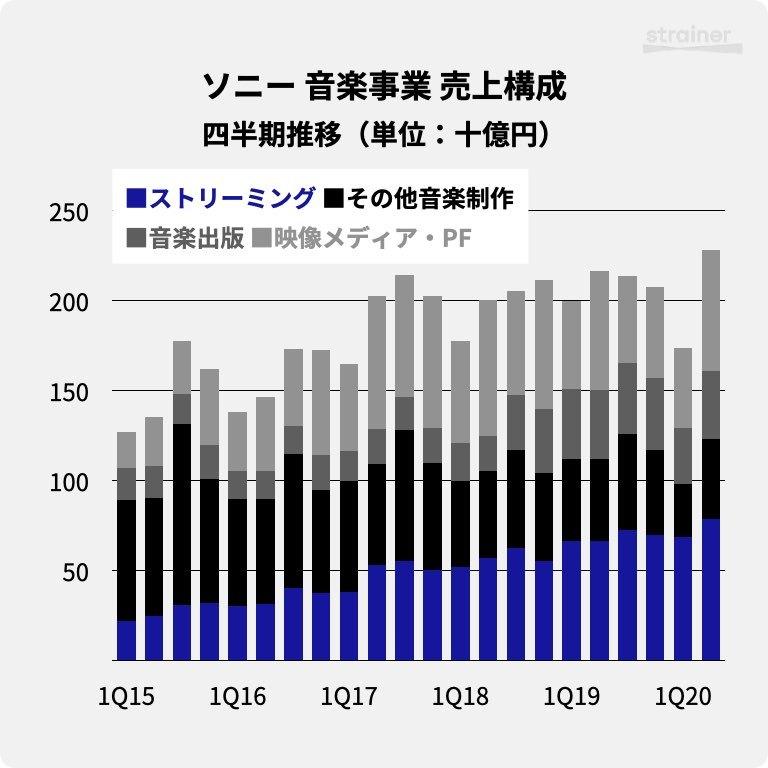 ソニーの音楽事業における売上構成・四半期推移