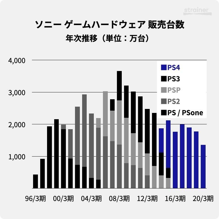 ソニーのゲーム事業におけるハードウェア 販売台数・年次推移