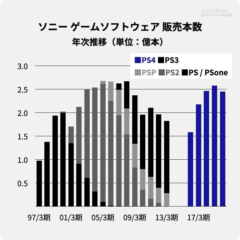 ソニーのゲーム事業におけるソフトウェア 販売本数・年次推移
