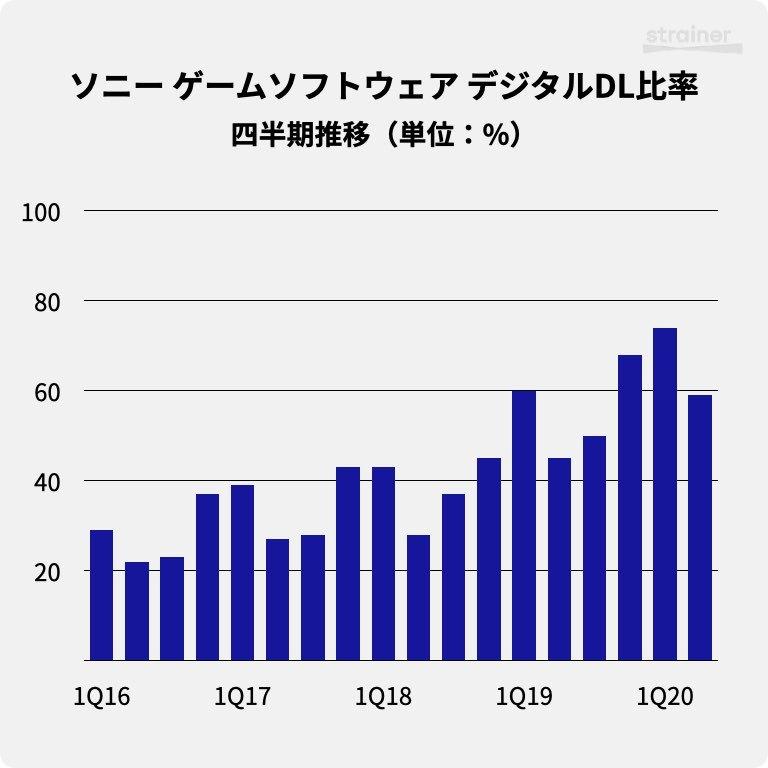 ソニーのゲーム事業におけるソフトウェア デジタルダウンロード比率・四半期推移