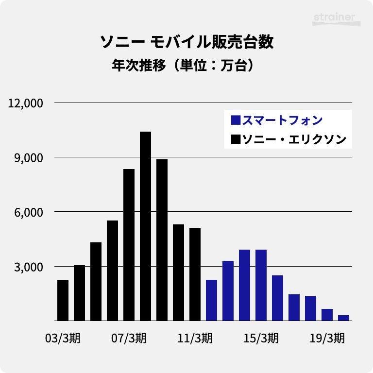 ソニーのモバイル販売台数・年次推移