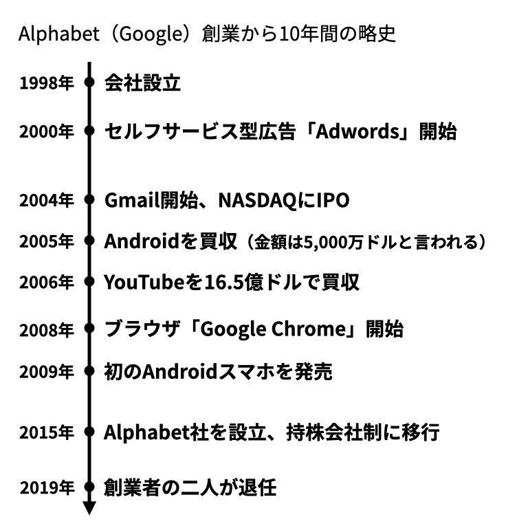 Google略史