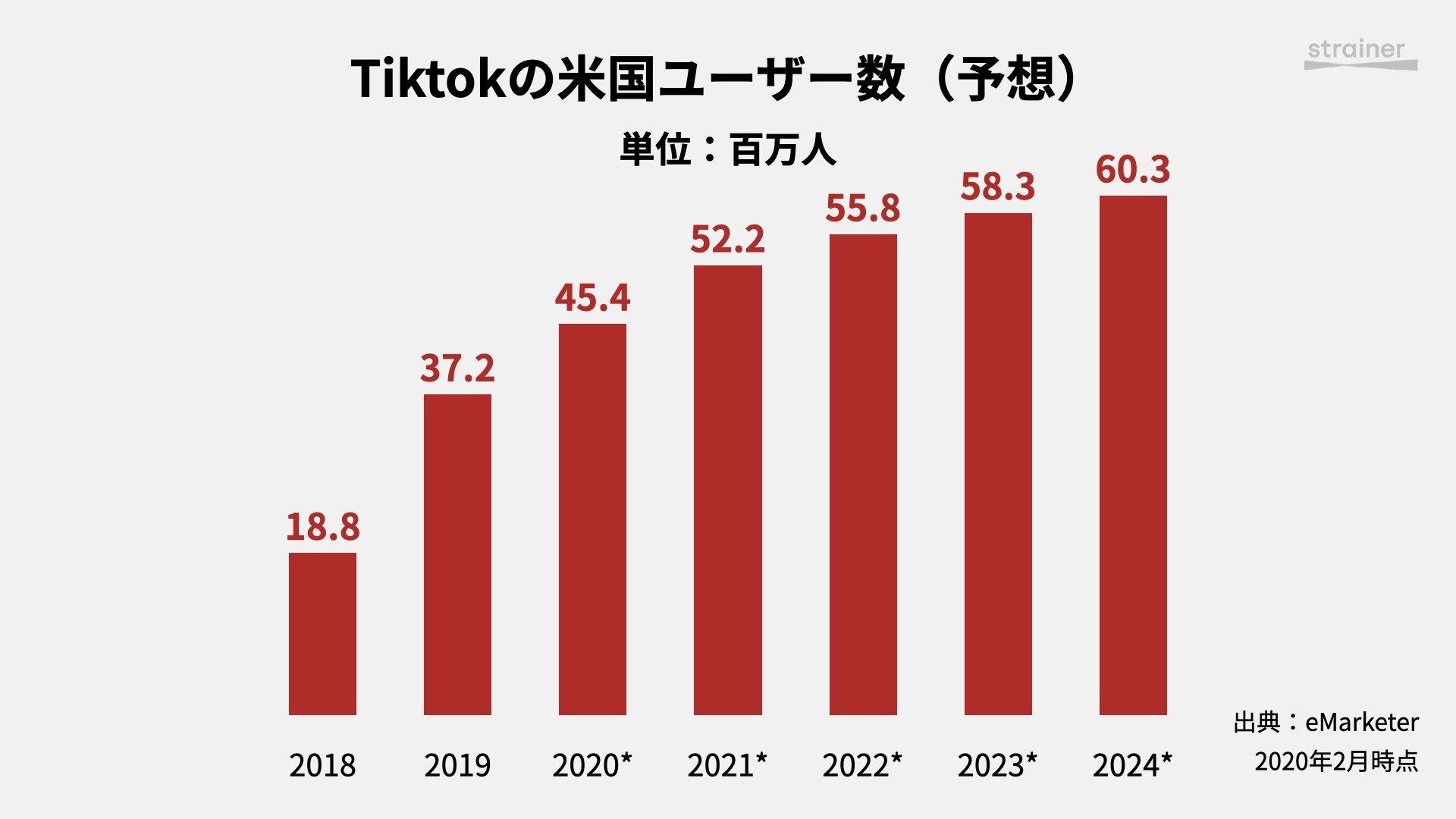 Tiktokの米国ユーザー数