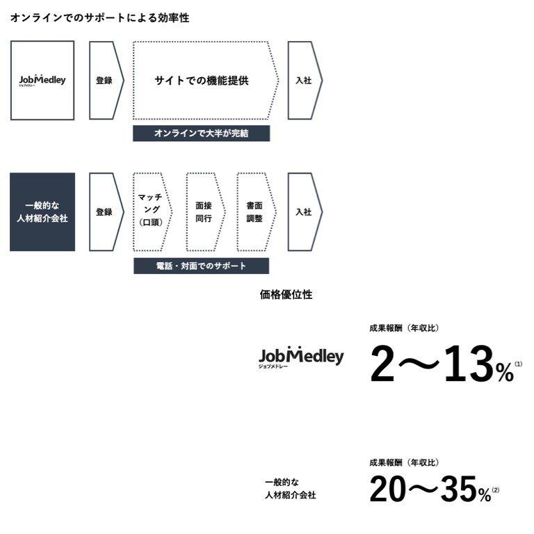 メドレー 株価