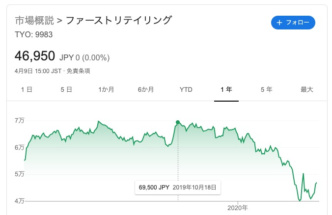 株価 ユニクロ