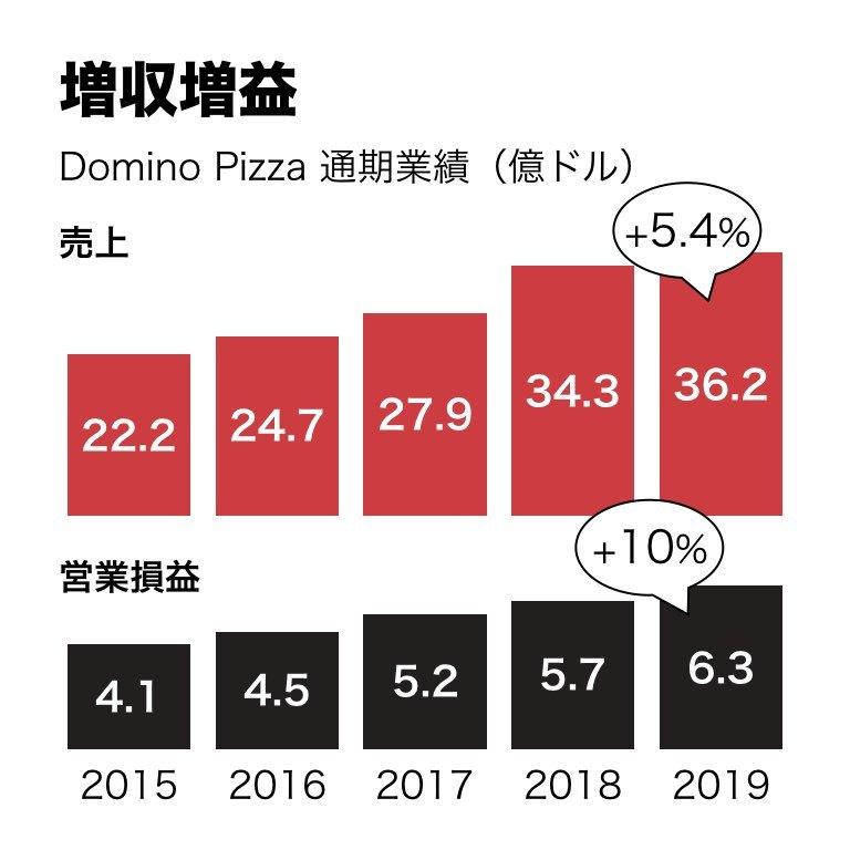 株価 ドミノ ピザ アメリカの株の「10倍株」達成ランキング~スナップアップ投資顧問