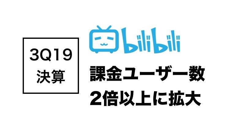 「Bilibili」3Q決算まとめ:課金ユーザー数が倍増、610万人に