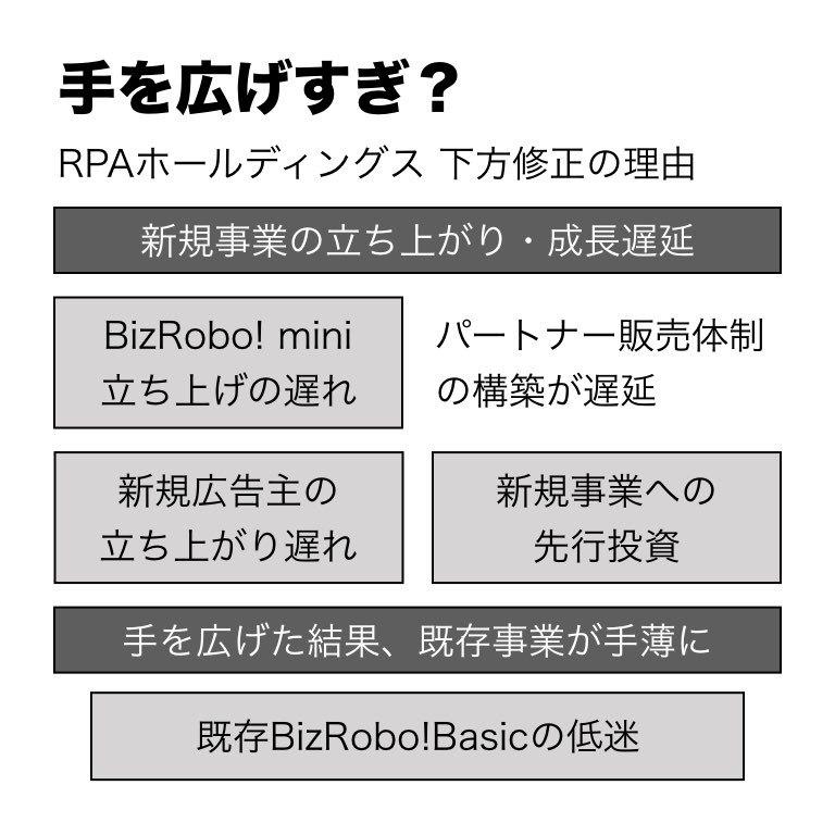 rpa 株価