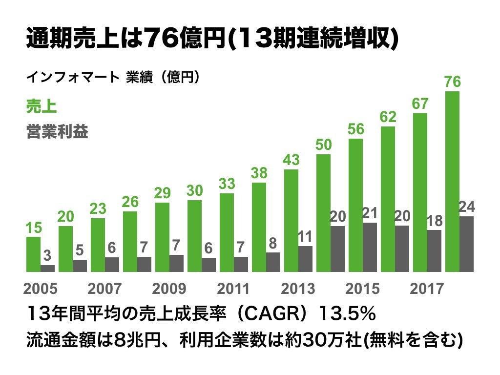 株価 インフォマート