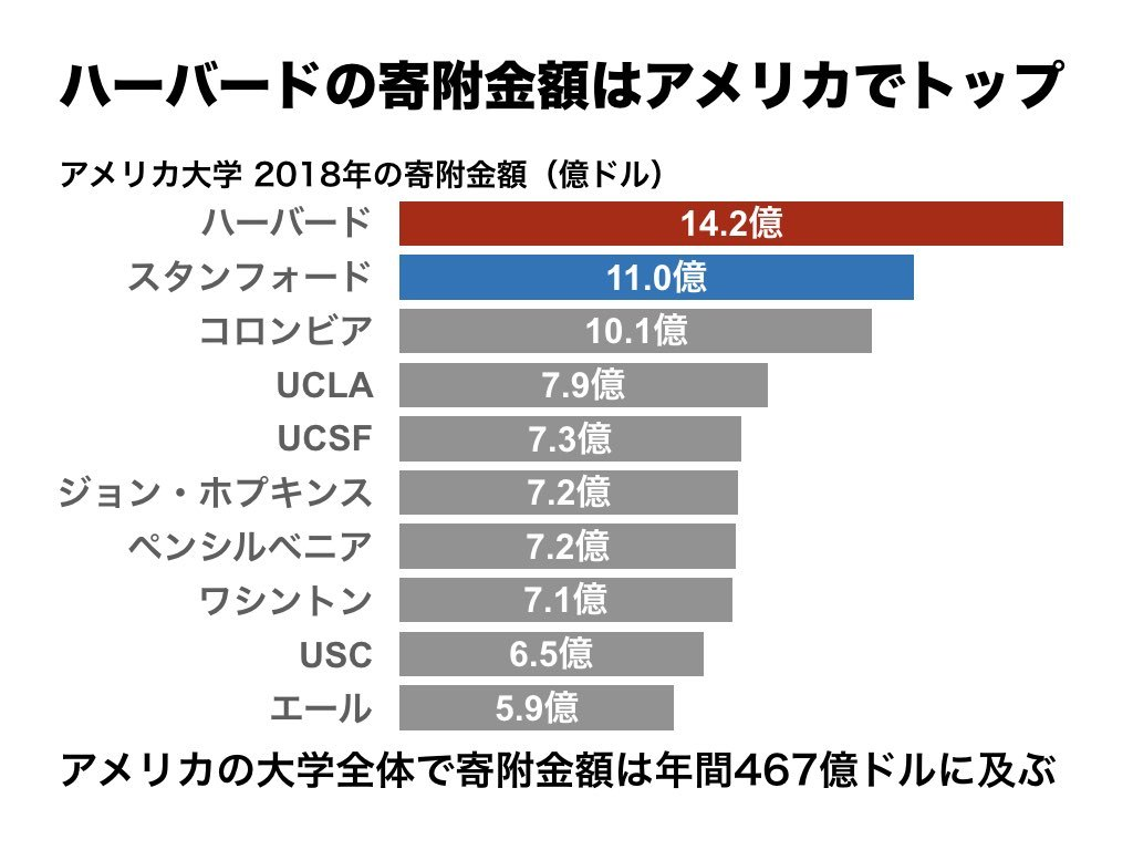 大学 学費 アメリカ