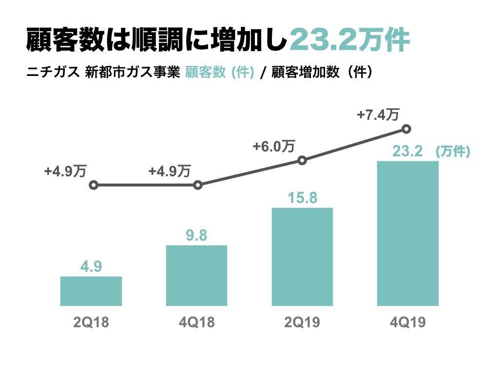 日本 瓦斯 株価