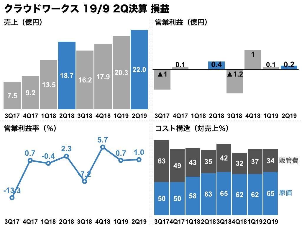 株価 チャート リクルート