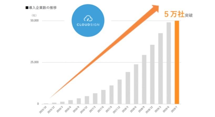 クラウドサイン5万社突破!成長加速へ準備万端の「弁護士ドットコム」1Q20決算