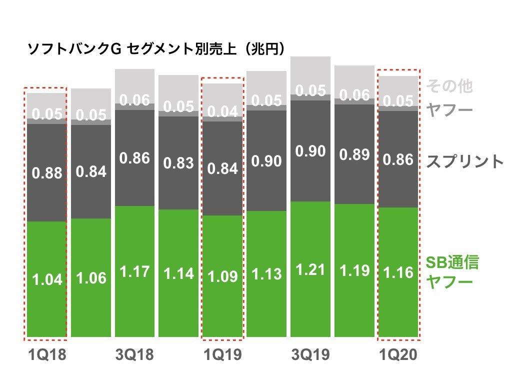 モバイル 株価 ソフトバンク