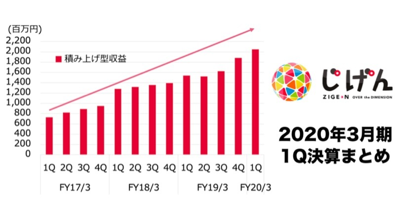 「じげん」1Q20決算:営業利益率30%をもたらす「積み上げ型収益」重視へシフト