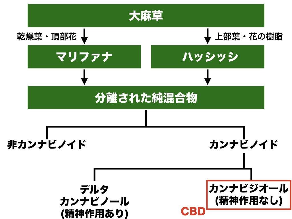 Cbd 違法