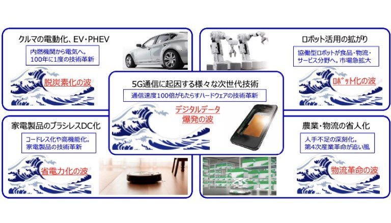 日本電産 1Q21決算:減収響くもコスト改革で増益!EV時代の覇権狙い虎視眈々