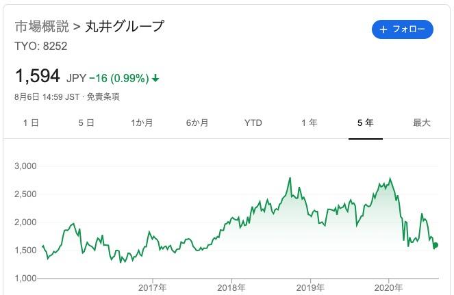 グループ 株価 丸井