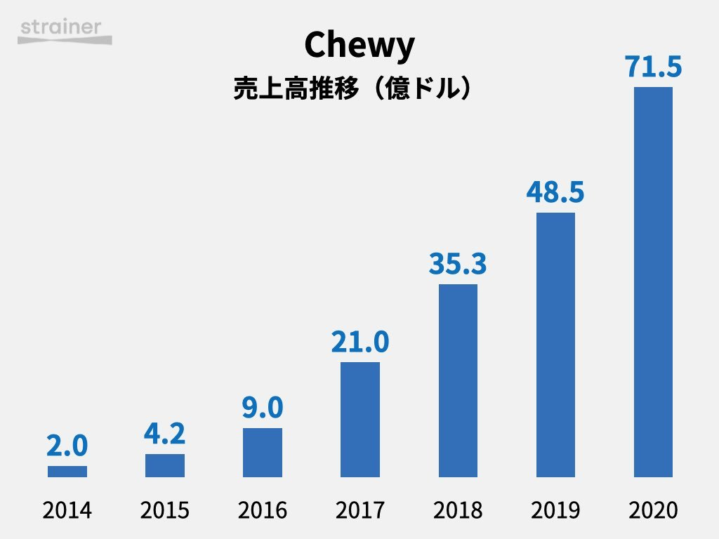 Chewy 売上高