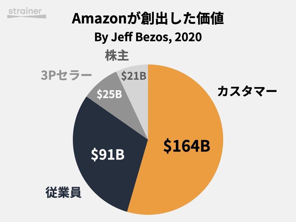 Amazon創出価値