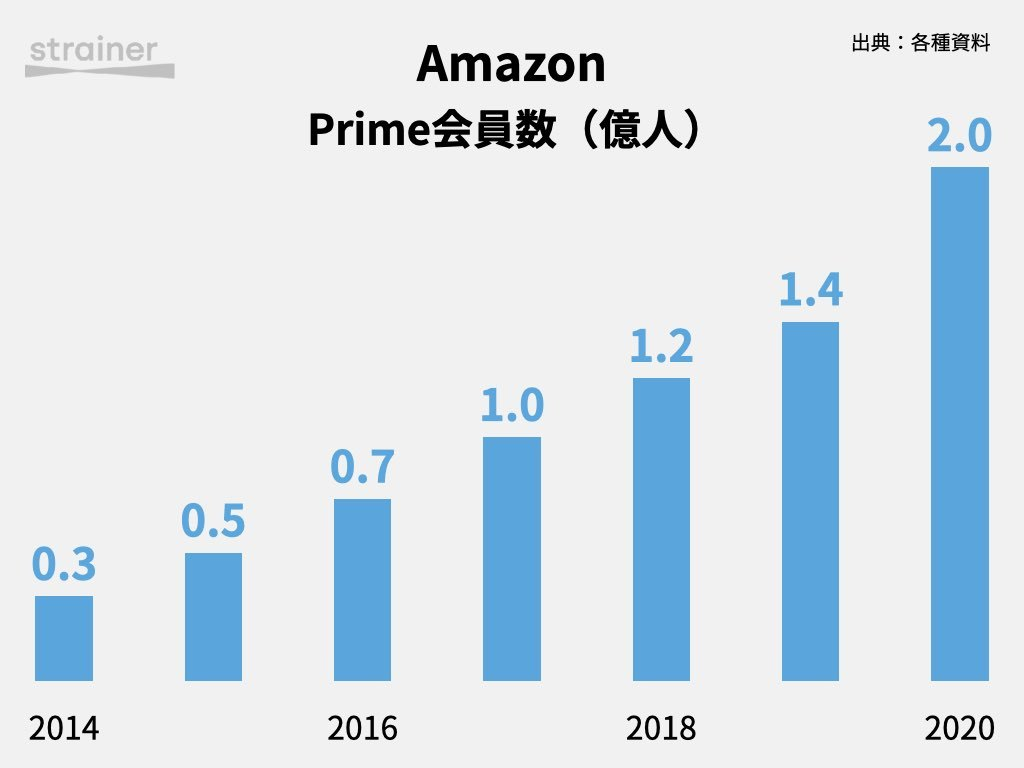 AmazonのPrime会員数