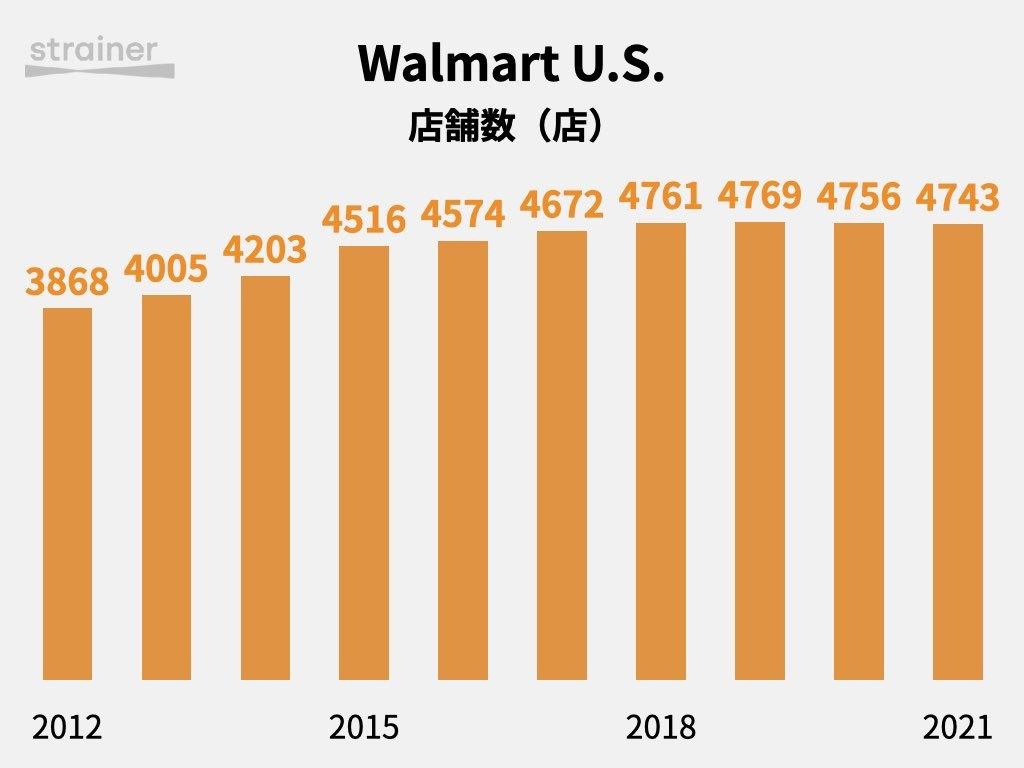 Walmart U.S.の店舗数