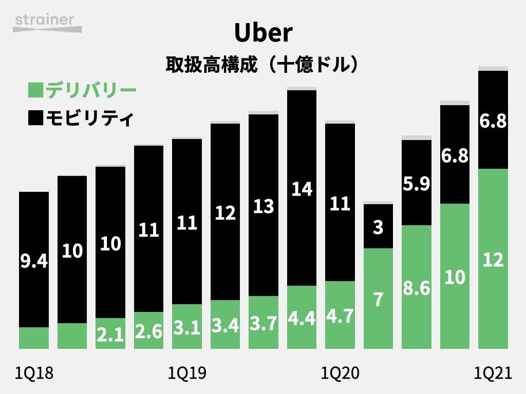 Uberの取扱高構成
