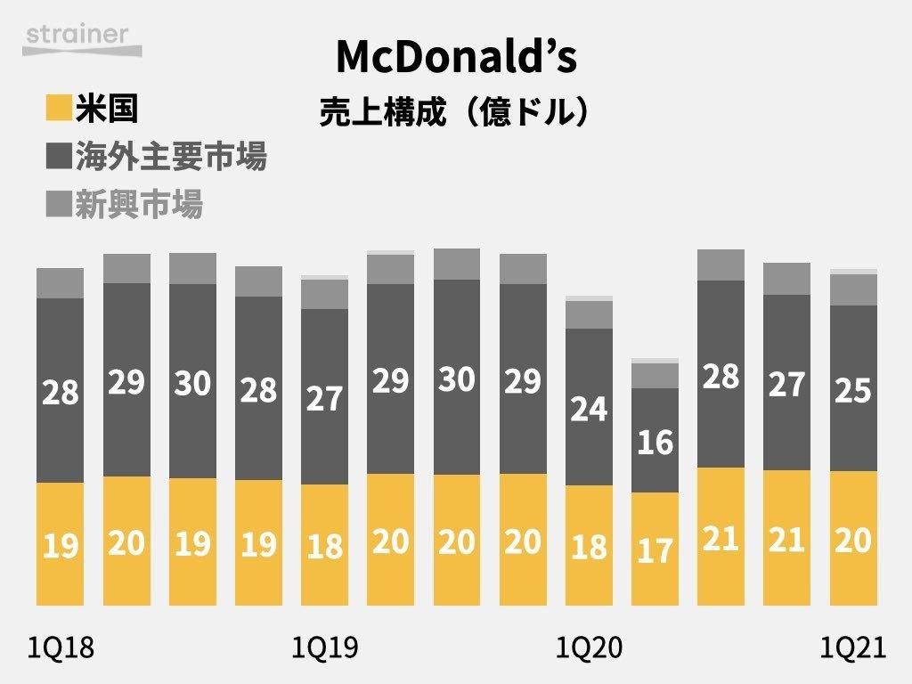 Mcdonald'sの売上構成