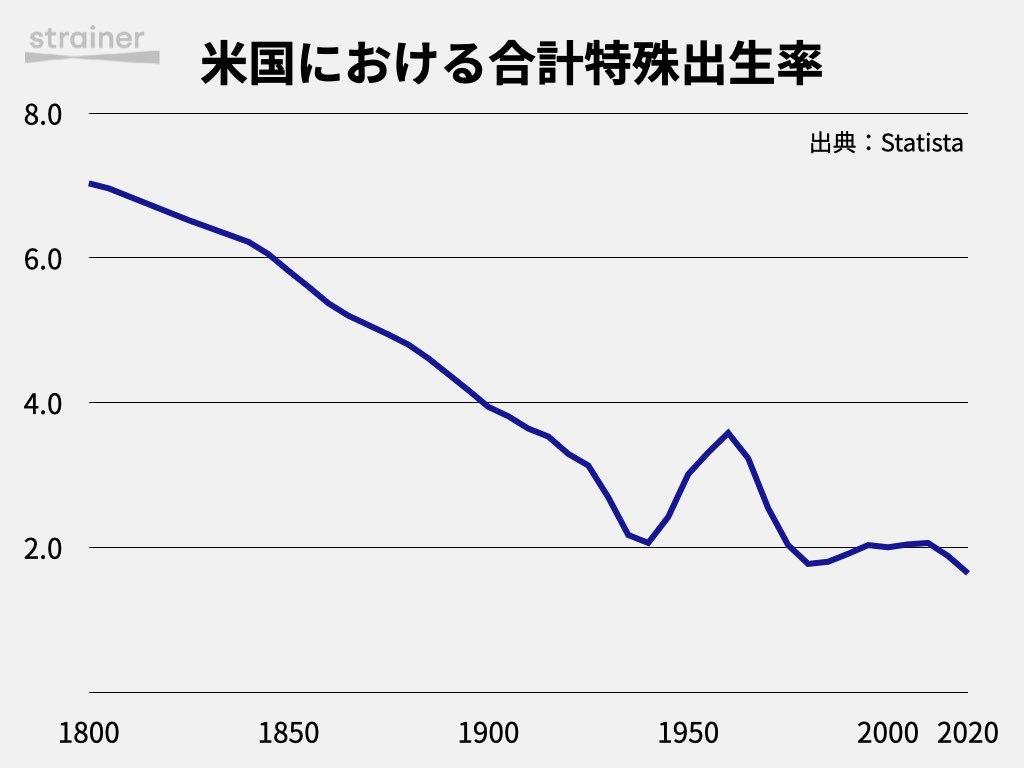 米国における合計特殊出生率