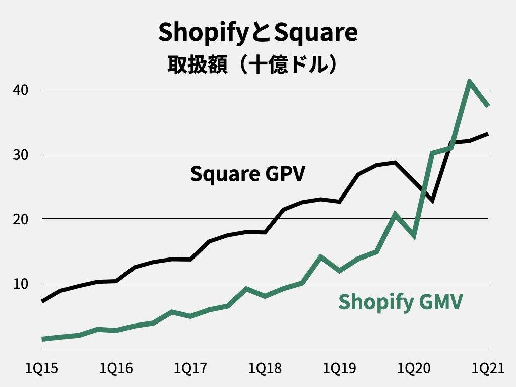 ShopifyとSquare