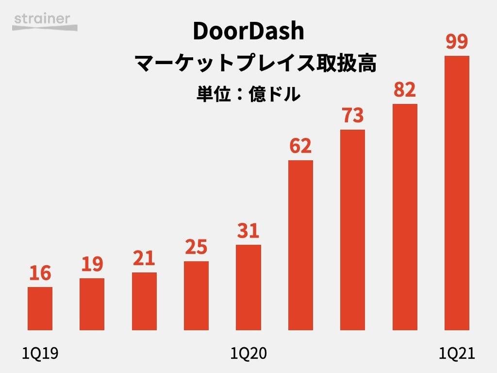 DoorDash取扱高