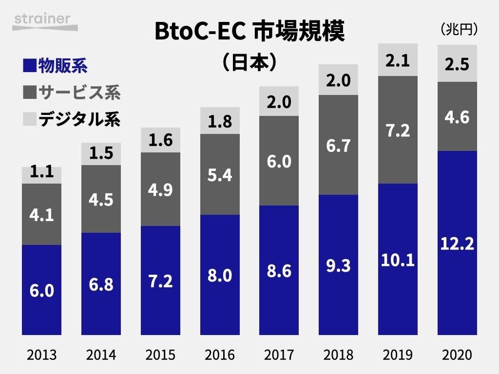 BtoC-EC市場規模