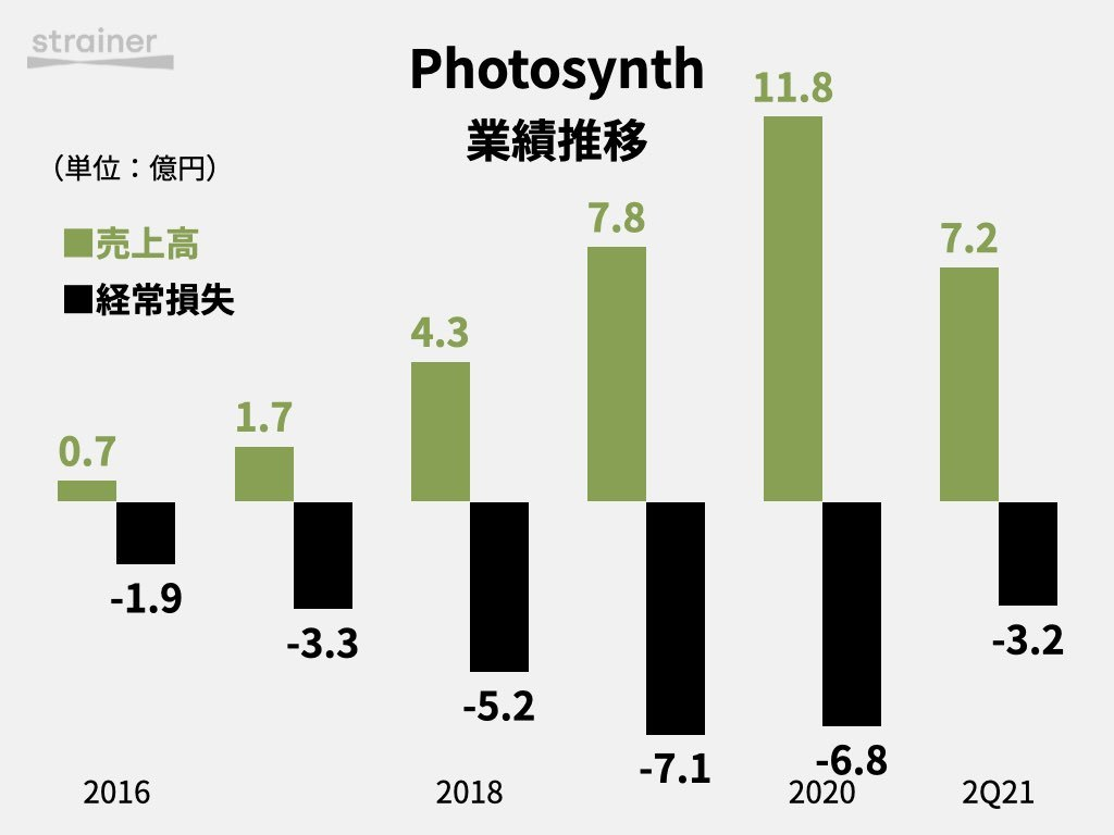 Photosynth 業績